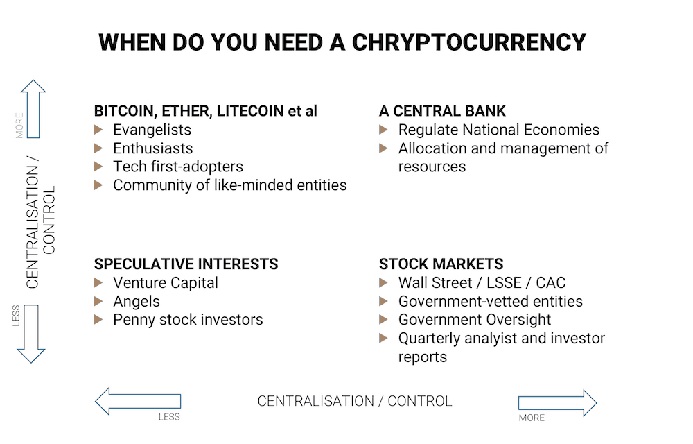 when do you need Chrypto