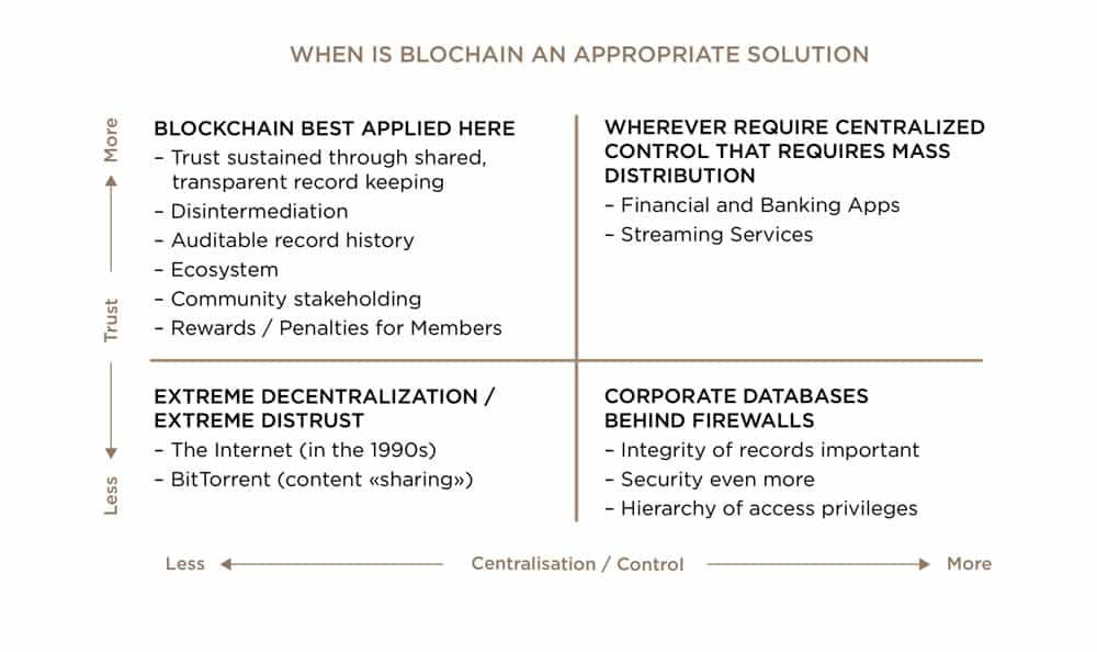 When_is_blockchain_an_appropriate_solution